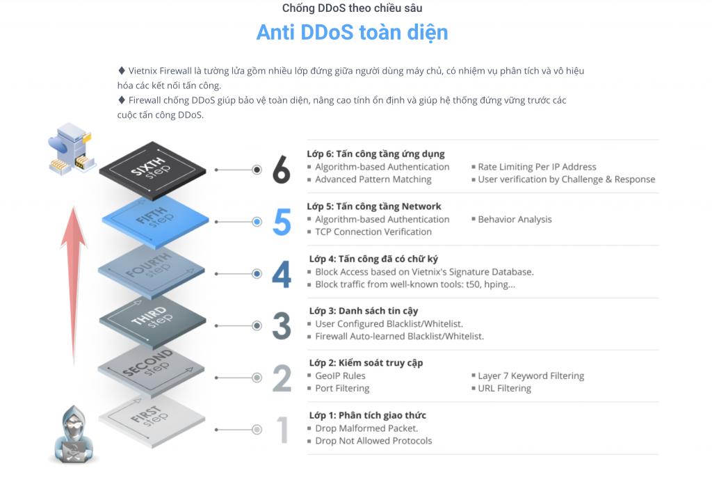 phần mềm chống DDoS