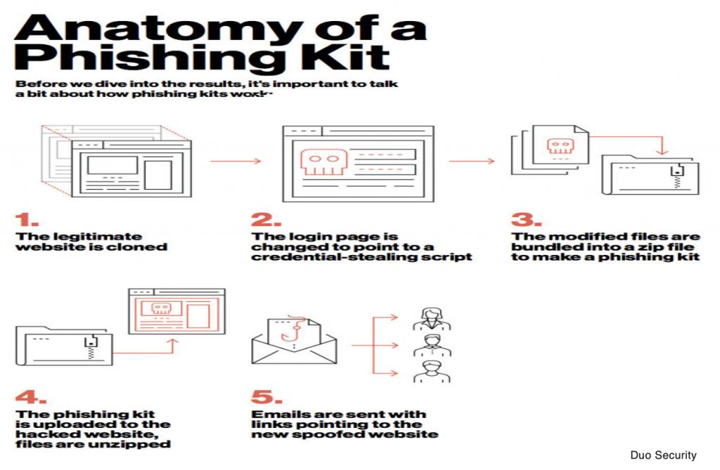 Phishing kit là gì?