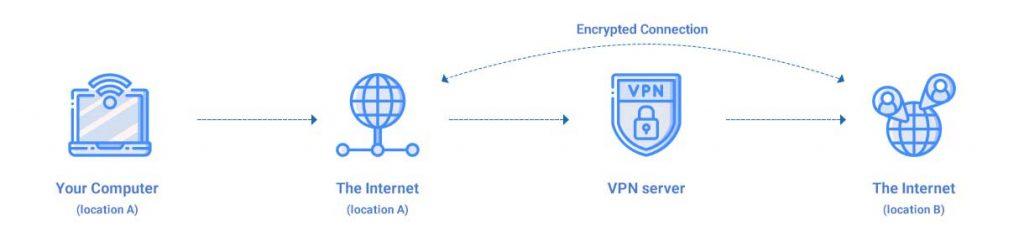 VPN Gateway là gì?