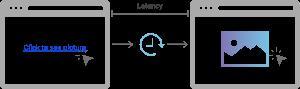 latency-la-gi