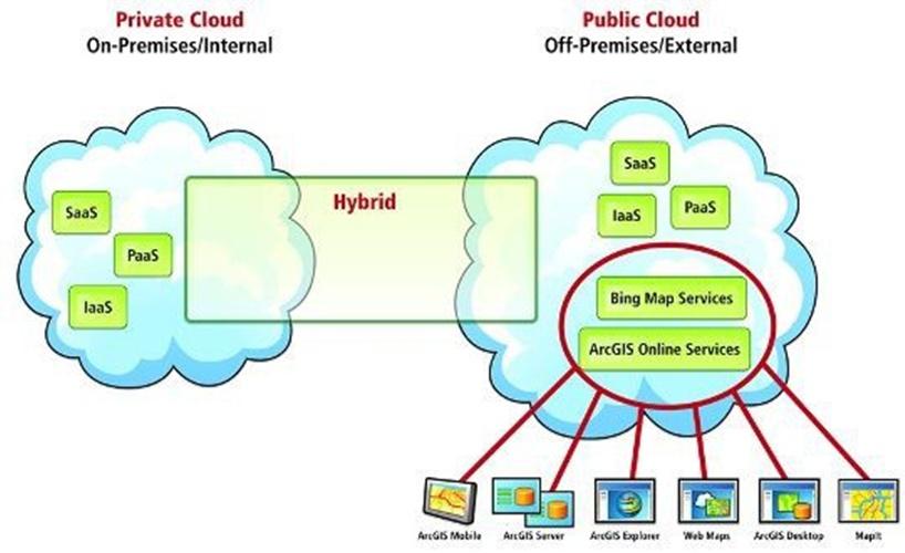 Mô hình Private Cloud gồm 2 loại hình dịch vụ