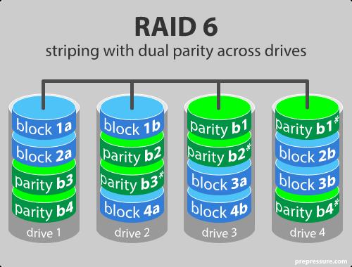raid 6