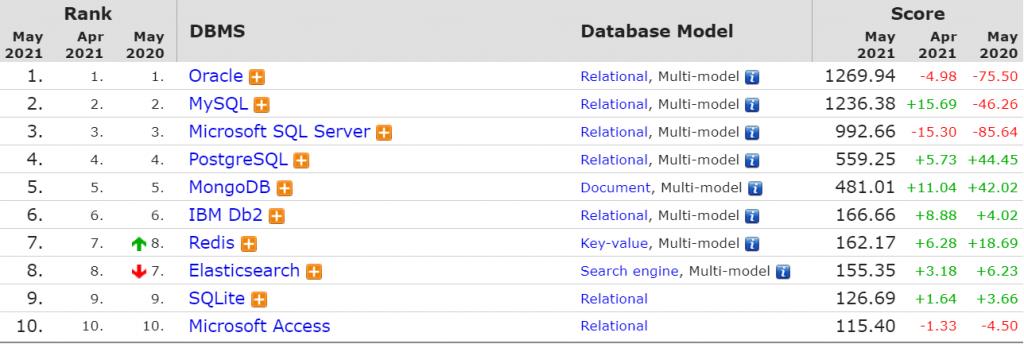 Bảng thống kế xếp hạng top các hệ quản trị cơ sở dữ liệu phổ biến hiện nay