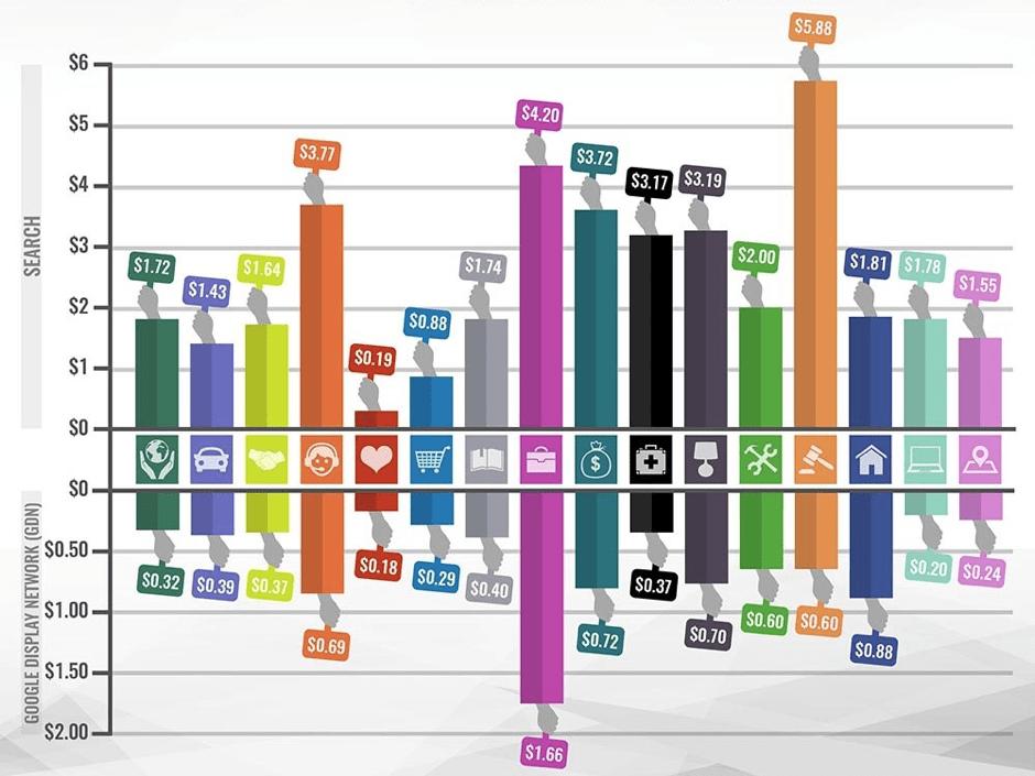 Tỷ lệ nhấp cho quảng cáo hiển thị hình ảnh có thể thấp
