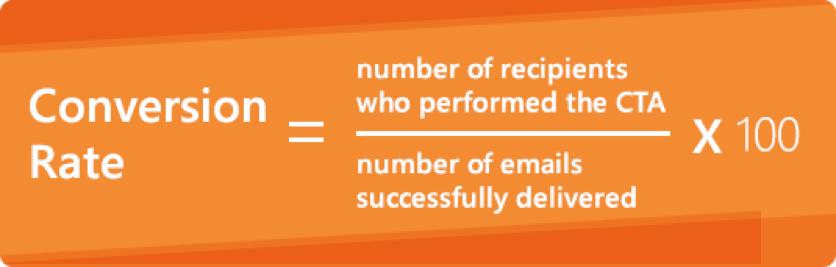 Đánh giá hiệu quả Email marketing thông qua tỷ lệ chuyển đổi (CR)