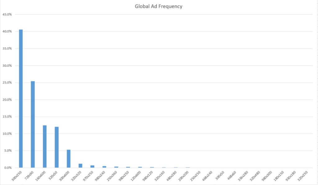 Biểu đồ phân phối quảng cáo toàn cầu trông như sau: