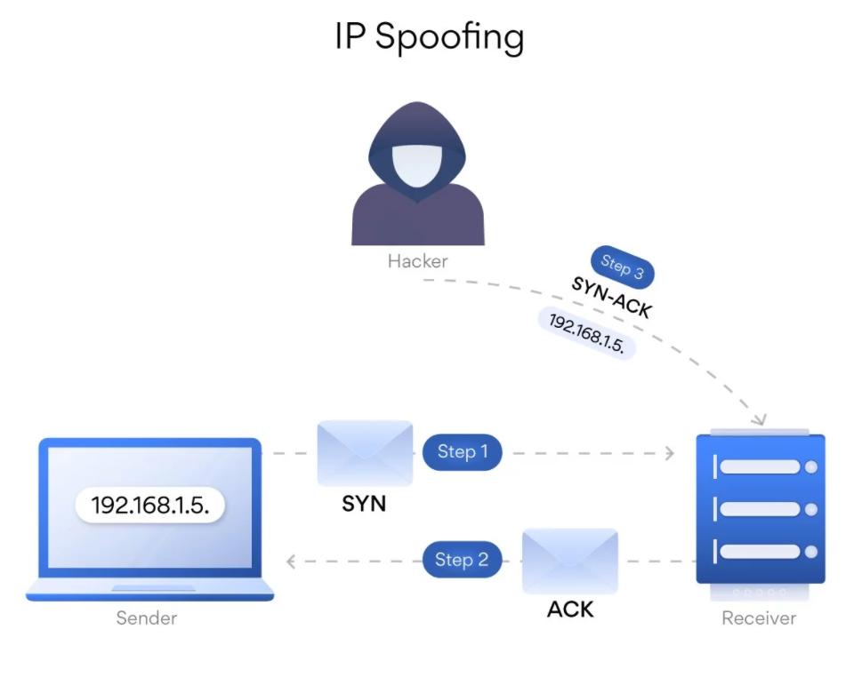 cách thức IP Spoofing hoạt động