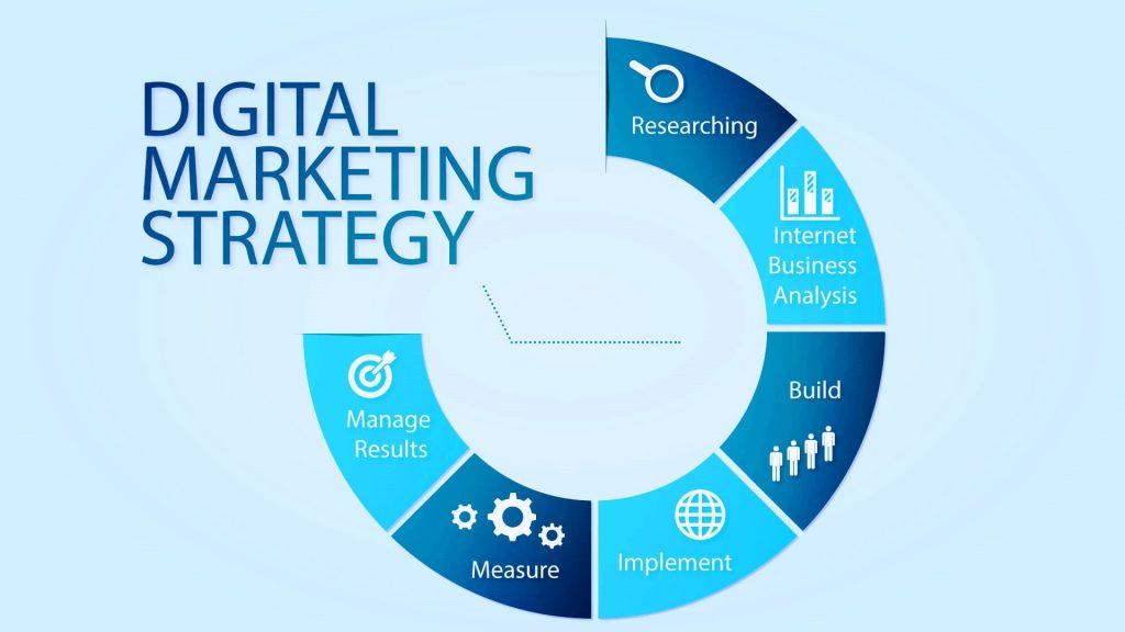 Thiết lập chiến lược Digital Marketing căn bản