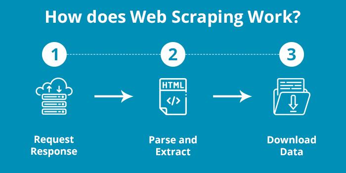 web-scraping-la-gi