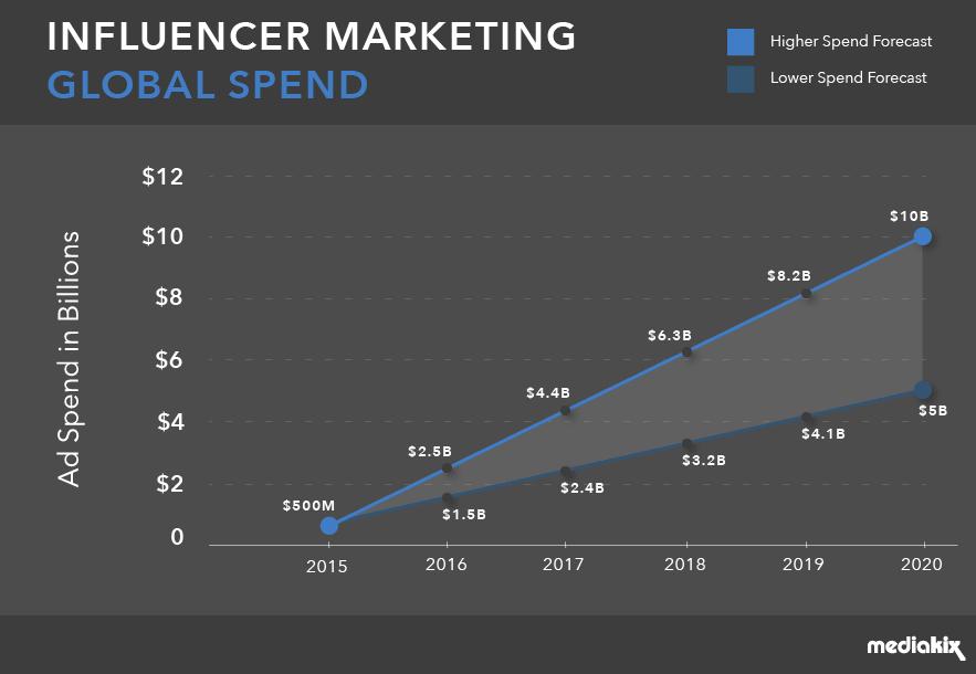 Chi tiêu quảng cáo cho tiếp thị người ảnh hưởng có thể đạt 10 tỷ đô la