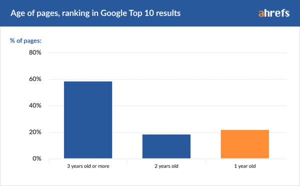 Độ tuổi của các trang xếp hạng trong 10 kết quả hàng đầu của Google