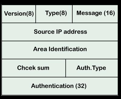 định dạng tin nhắn OSPF