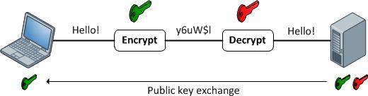 Asymmetrical-encrytion