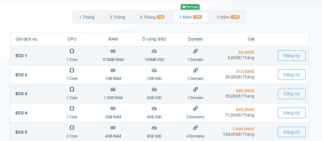Bảng giá dịch vụ Hosting giá rẻ tại Vietnix