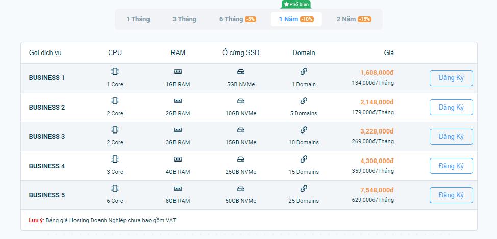 Bảng giá Business hosting tại Vietnix