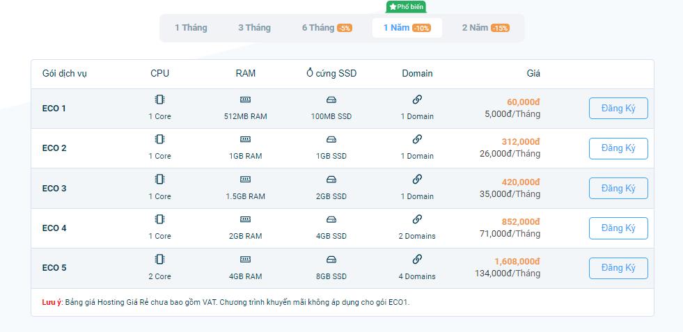Bảng giá Hosting giá rẻ tại Vietnix