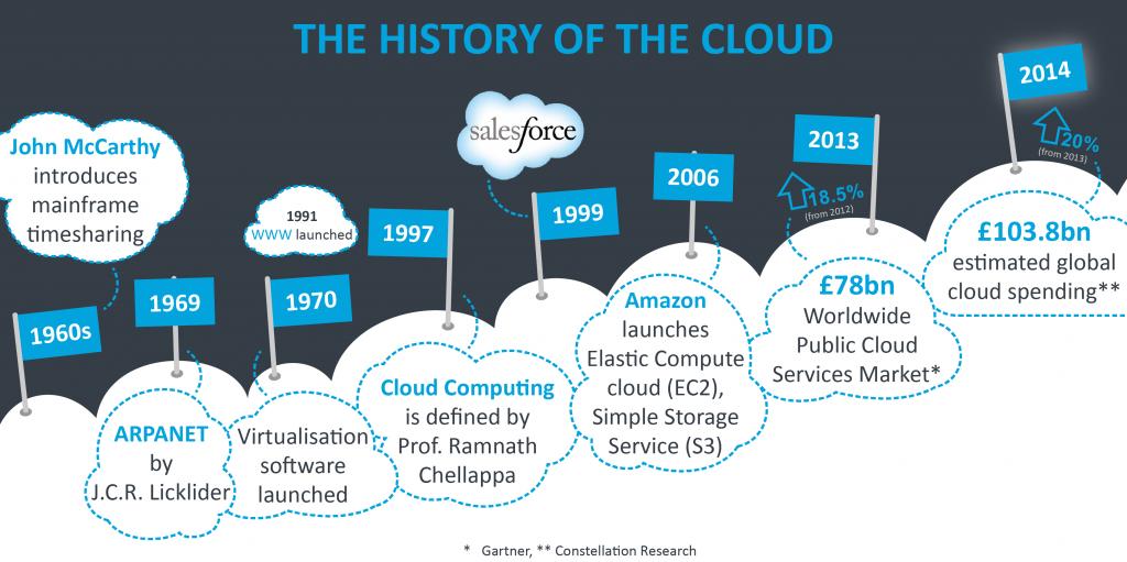 Lịch sử phát triển của công nghệ điện toán đám mây