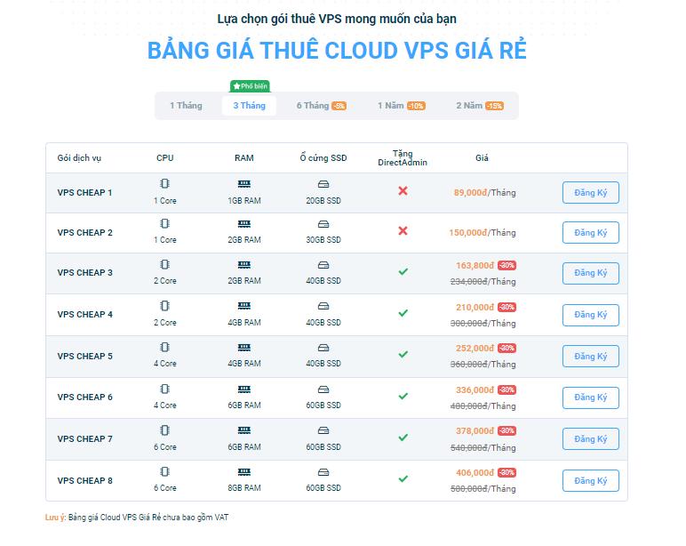Bảng giá dịch vụ VPS tại Vietnix